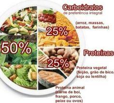 Fracione de maneira correta seu prato e tire maior proveito de sua refeição! Sua saúde agradece! www.foconutri.blogspot.com.br