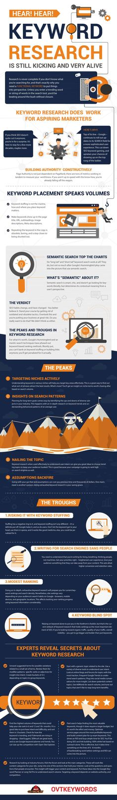 Keyword Research & SEO: All You Need to Know for Higher Google Rankings [Infographic]