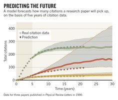 It sounds like a science administrator's dream — or a scientist's worst nightmare: a formula that predicts how often research papers will be cited. But a team of data scientists now says it could be possible. They report in Science that a simple model allows reasonably accurate predictions of a paper's future performance on the basis of about five years of its citation history. http://www.nature.com/news/formula-predicts-research-papers-future-citations-1.13881?WT.mc_id=PIN_NatureNews
