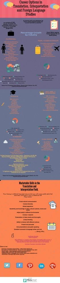 Career Options in Translation and  Interpretation  Studies | Piktochart Infographic Editor
