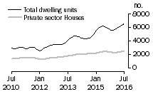 Graph: Dwelling units approved - NSW
