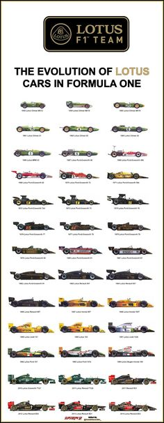 The Evolution of @Lotus_F1Team cars in Formula One - @ClassicFormula1