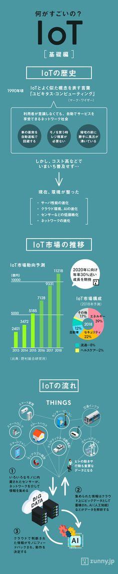最近耳にすることの多い「IoT」(Internet of Things)というワード。「ビジネスを変革する!」などと騒が…