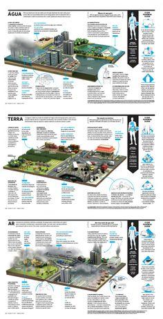 Sustentabilidade é, sim, saúde, infográfico de Laura Salaberry