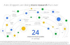 Google Think Auto Shoppers are doing more research than ever