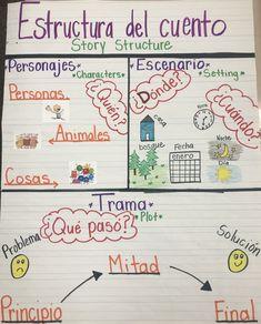 Spanish Lessons For Kids, Spanish Teaching Resources, Spanish Language Learning, Spanish Dual Language, Spanish Activities, Chinese Language, French Lessons, German Language, Teaching Strategies