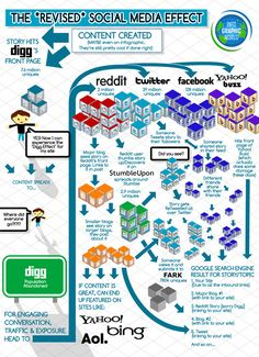 Infographics The Revised Social Media Effect