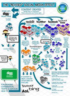 Social Media, Infographic