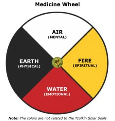 The Medicine Wheel is a sacred living object or space used by different indigenous cultures, mainly Native American and First Nations people. As a physical representation of spiritual energy, the Medicine Wheel is a circle divided in four parts. Among others, it honors the four cardinal directions (East, South, West and North), the four elements (Fire, Water, Earth and Air) and our four levels of existence or healing (Spiritual, Emotional, Physical and Mental).