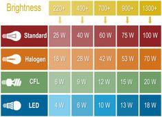 Guía práctica de equivalencia de lúmenes a watts. Muy útil para luxrender, o Iray.
