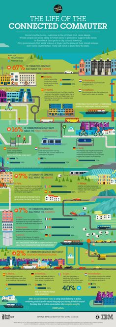 This is pretty Euro-centric but it's a great infographic looking at social media content sentiment to map out the perceptions of commuters.  Very well designed too!