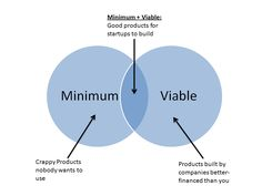 MVP or Minimum Viable Product is a basic tenant of the Lean Startup Movement, read about one co-founder's struggles to define viability of an MVP. Lean Startup, Application Cover Letter, Visual Map, Innovation Strategy, School Lessons, Cloud Computing, Design Thinking, Project Management, Entrepreneurship