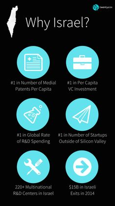 """Just a few of the many reasons Israel has become known as the """"Startup Nation"""""""