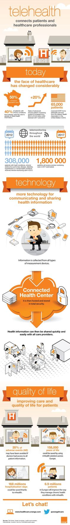Top 20 HIT infographics of 2013- #13: How Telehealth Connects Patients & Healthcare Professionals