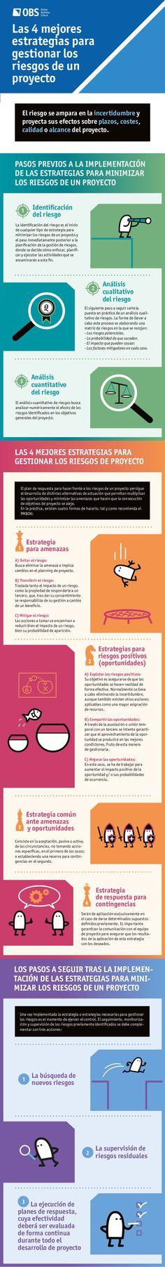 Las 4 mejores estrategias para gestionar los riesgos de un proyecto #infografia #infographic