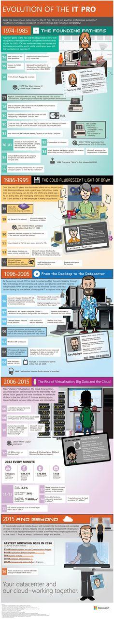 Evoluce světa počítačů podle Microsoftu