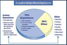 Leadership development refers to any activity that enhances the quality of leadership within an individual or organization.