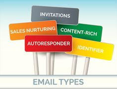 The 5 Email Types That Define Your Marketing Automation Strategy