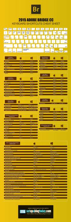 Hola: Una infografía sobre los Atajos de teclado con Adobe Bridge. Un saludo Adobe Bridge Keyboard ShortCutsStart A Blog Today