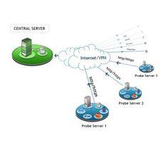 Gamabr-Sifat-Dasar-Jaringan-Scalability
