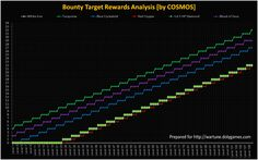 Bounty Targets Rewards REFERENCE v1 | DolyGames Wartune