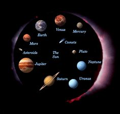 Pictures Solar System in Order | Click on an object below for more information.