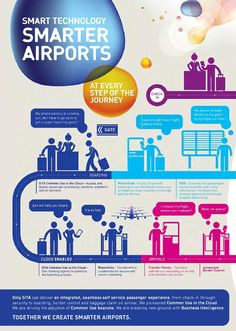 In the spotlight: Airlines & route development Airports: Malaysia's airport system Conference report: Highlights from the Dead Sea Plus: Incheon's new Terminal 2 Aviation Training, Airports, Smart Technologies, Magazines, Infographic, Asia, Journey, Clouds, Illustrations