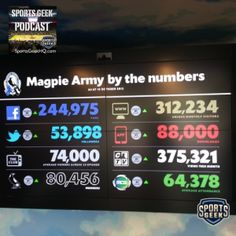Collingwood FC Magpie Army Digital Numbers as discussed on @Ethan Weinstein podcast #smsports