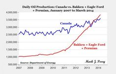 """America's new """"Big 3"""" (Bakken, Eagle Ford, Permian) Produces More Oil Than Canada, Would be No. 5 in World."""