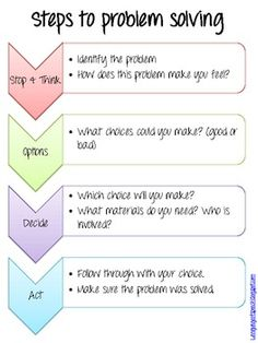 Problem Solving Start to Finish. (Nope, the modest important last step is missing-evaluation, as stated in the FCCLA Planning Process!) 145 Task cards for the steps of problem solving for Older Elementary and Middle School students. Middle School Counseling, Elementary Counseling, School Social Work, Counseling Activities, School Counselor, Therapy Activities, Elementary Schools, Social Work Activities, Critical Thinking Activities