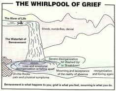 A friend shared an insightful diagram with me called 'The whirlpool of grief', which I thought would be good to share here (see illustration far below). As soon as I saw this, it made p…
