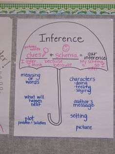 inference anchor chart - would readjust a bit for the little guys, but like how it makes them aware of the many ways they use this skill. Harvey uses something similar in Strategies that Work.