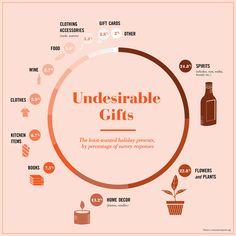 Infographic Of The Worst Christmas Gifts Will Let You Know If Those Holiday 'Thank Yous' Are Real Or Fake