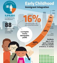 immigrant integration of childhood