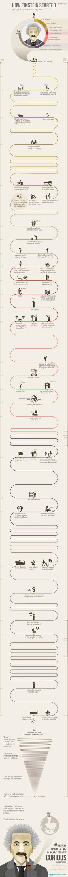 Psychology infographic and charts How Einstein went from 'lazy dog' to Nobel Prize winning scientist Infographic Description How Einstein went from 'lazy
