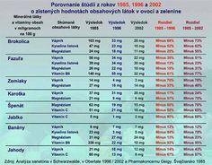 Obsah minerálov a vitamínov v ovocí a zelenine 1985 - 2002. Samos, Periodic Table, Weather, Fitness, Periodic Table Chart, Periotic Table, Weather Crafts