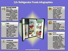 12v refrigerator foods infographics final