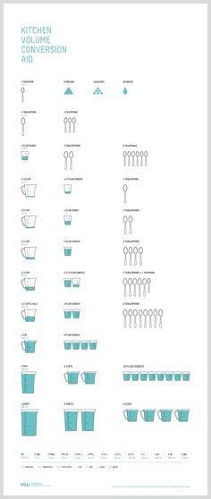 Kitchen Volume Conversion Aid (infographic) - A little help in recipes decode. Source: http://www.plnwrx.com/