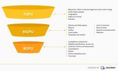Il processo di acquisto è molto più semplice di quanto si creda. The post Funnel Marketing appeared first on Blog - ValerioTavano.com. List Of Resources, Social Media Updates, How To Start A Blog, Marketing