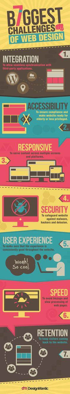 7 biggest challenges of web design infographic