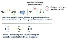 32 Ideas De Quimica Química Enseñanza De Química Ciencias Quimica