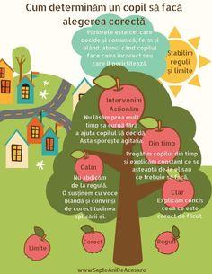 Cum determinăm un copil să facă alegerea corectă - Descarcă PDF / / 7 ani de acasă Educational Activities For Kids, Toddler Activities, 4 Kids, Children, Positive Discipline, School Lessons, Baby Play, Emotional Intelligence, Raising Kids