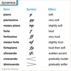 More on these terms: forte | piano | mezzo-piano | mezzo-forte | sforzando | fortepiano | crescendo | diminuendo