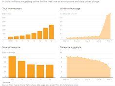 Индийский рынок мобильной связи