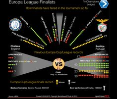 Europe League and Champions League finalists
