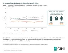 Figure 5: Percentage of the population age 12 to 17 classified as overweight and obese, Canada, 2010 to 2014