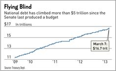 About a third of our national debt has been added since the Senate last passed a budget in April 2009.  That's how badly we have been overspending for the last four years.