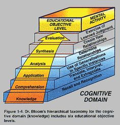 INSTRUCTIONAL DESIGN Learning Theories | Bloom's Cognitive Domain Taxonomy (older model) | CPLP
