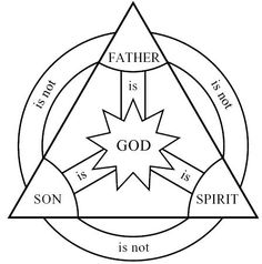 The Holy Trinity is acknowledged in the Christian faith as a symbol of God. The trinity includes the Father, Son, and Spirit or Holy Ghost. This illustration represents the idea well. Each point of the trinity is God, but not the same as one another. Catholic Religious Education, Catholic Kids, Kids Church, Catholic School, Church Ideas, Children's Church Crafts, Catholic Crafts, Trinity Symbol, Nicene Creed