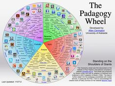 The Pedagogy Wheel - apps are embedded links to iTunes